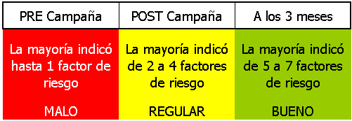 Factores de riesgo - ACV en Rosario - Grupo Gamma, Red Integrada de Salud
