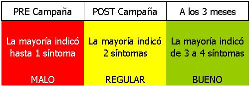 Sintomas ACV Rosario - Grupo Gamma