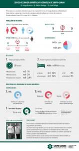 Infografía Cirugía Bariátrica