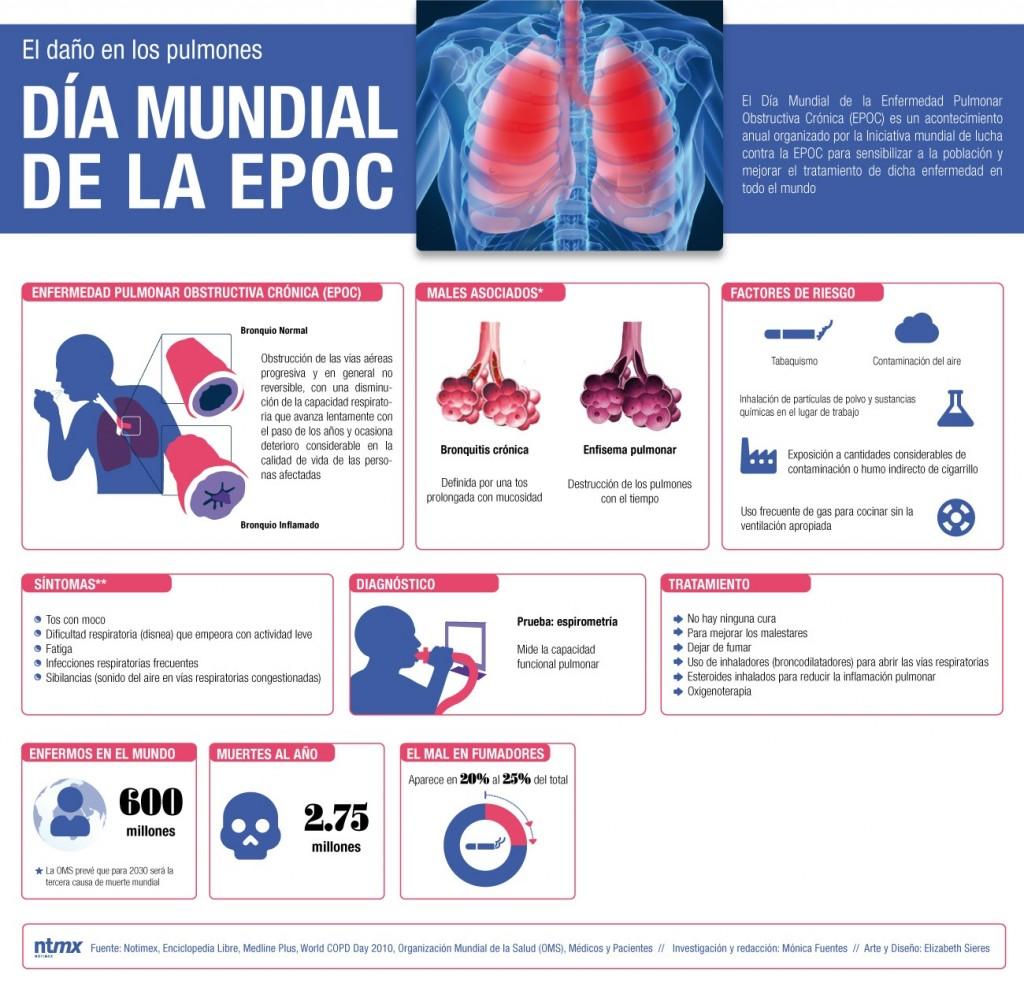 Día Mundial de la EPOC