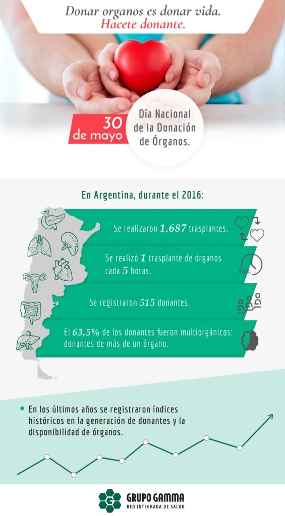 info - donacion de organos 2017