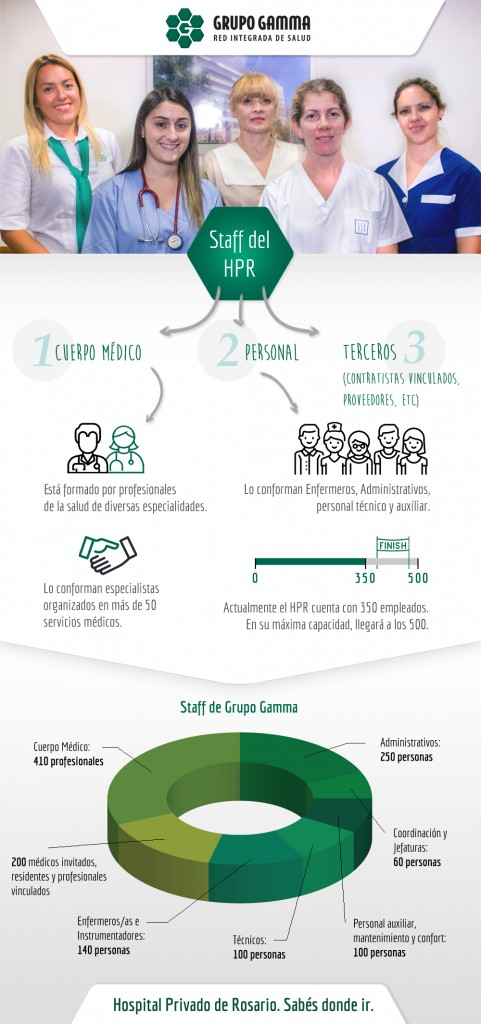 Infografía Staff HPR FINAL