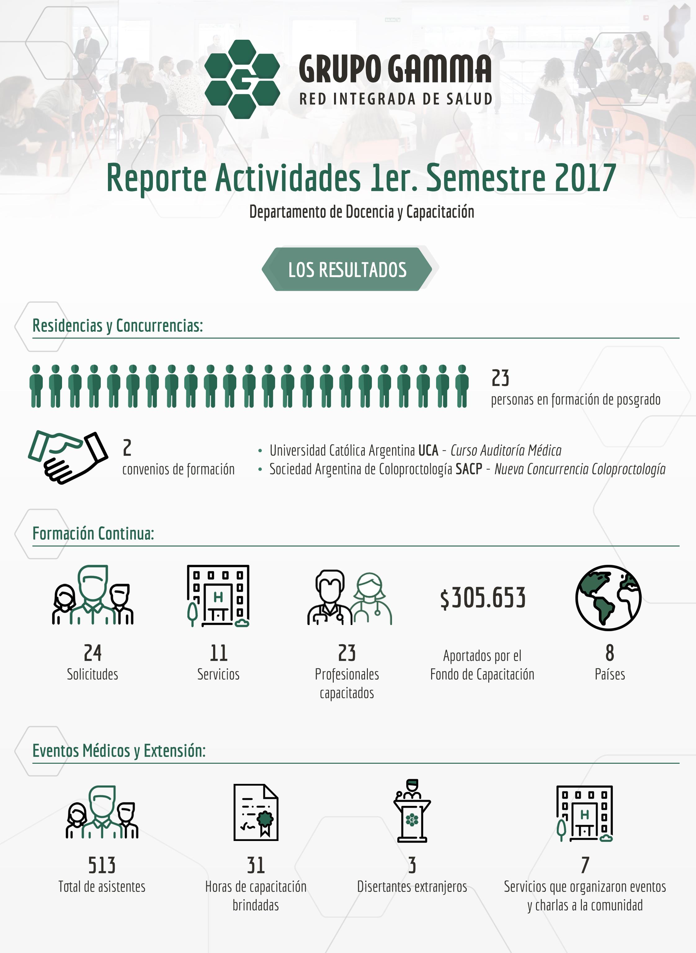 Reporte de Actividades del Departamento de Docencia y Capacitación | Grupo Gamma